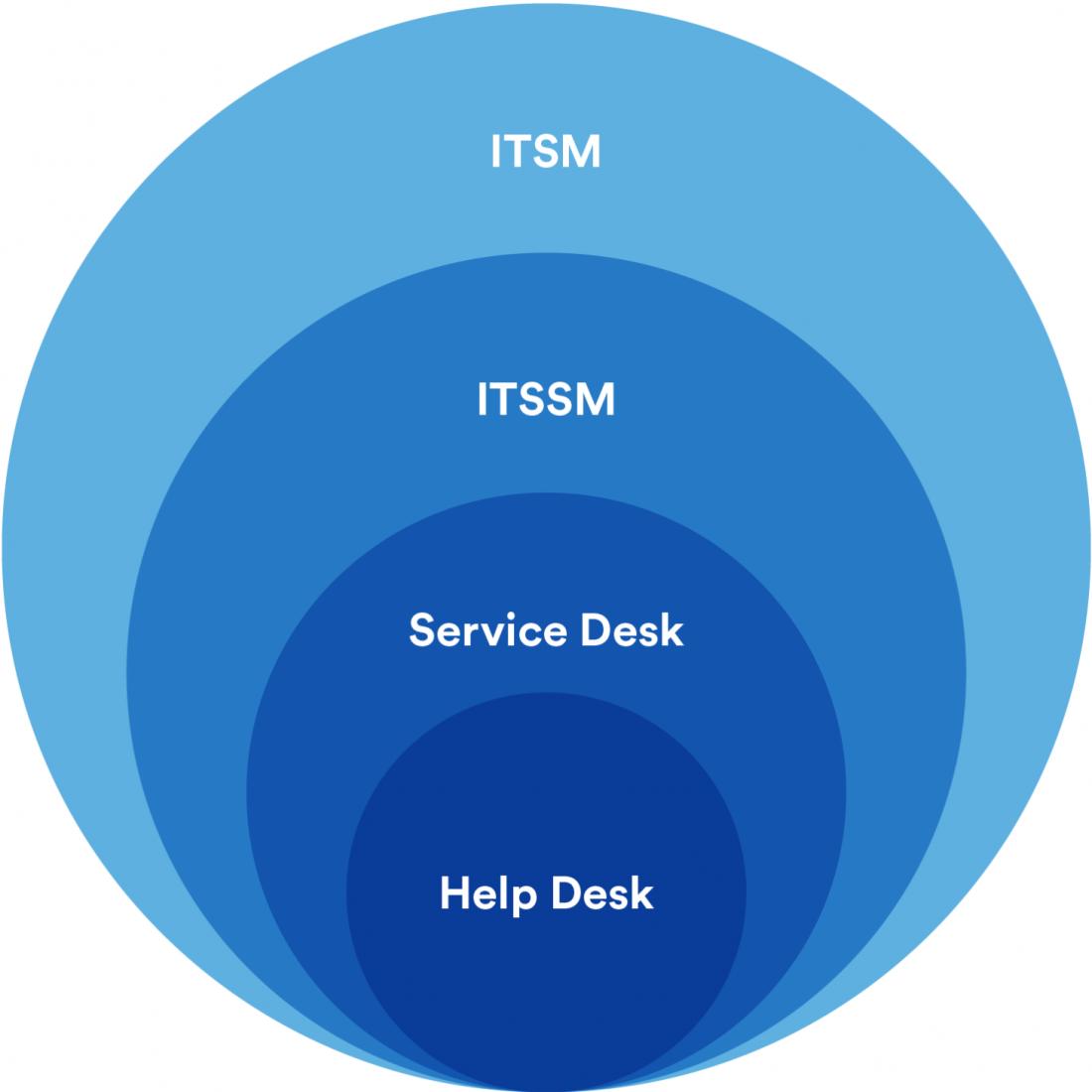 ITSM nedir? What is ITSM?