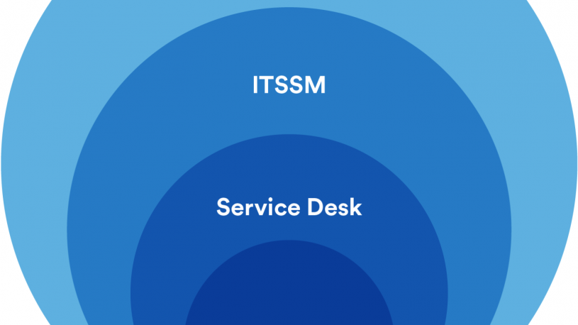 ITSM nedir? What is ITSM?